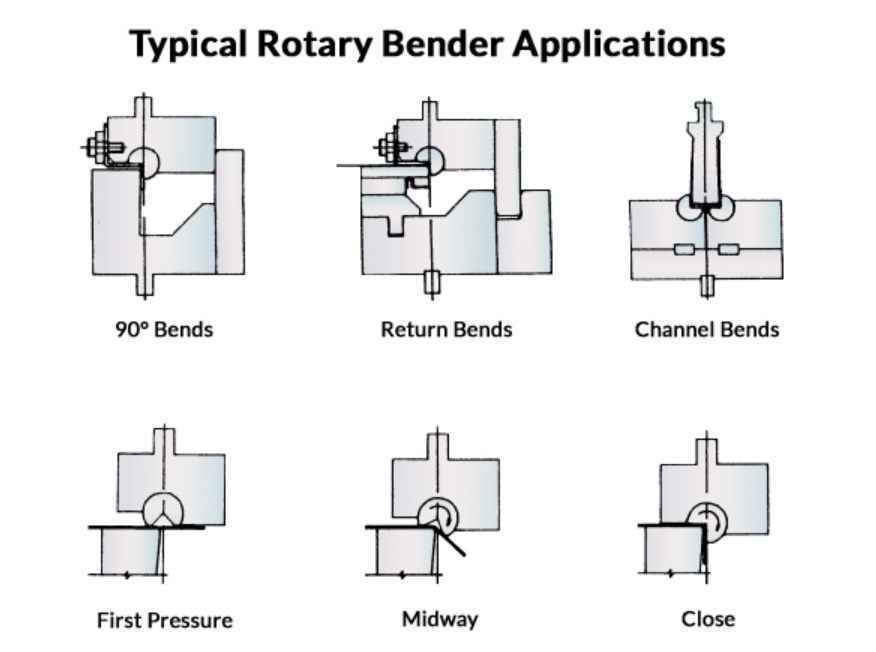 rotary_bend
